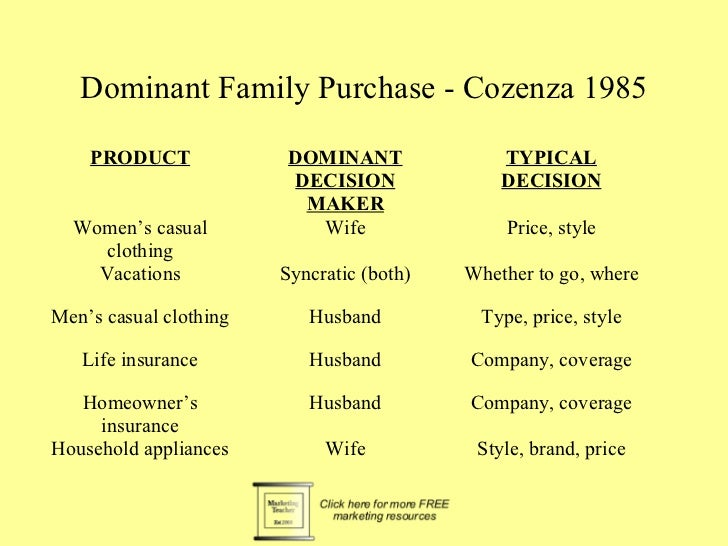 Dominant Family Purchase - Cozenza 1985    PRODUCT              DOMINANT              TYPICAL                         DECI...