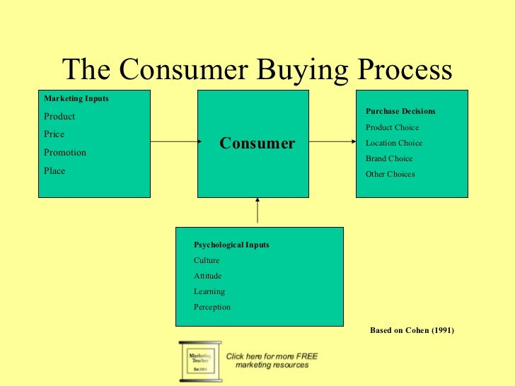 The Consumer Buying ProcessMarketing Inputs                                          Purchase DecisionsProduct            ...