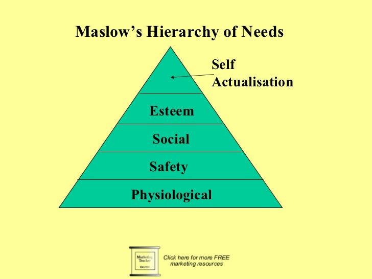 Maslow's Hierarchy of Needs                   Self                   Actualisation         Esteem          Social         ...