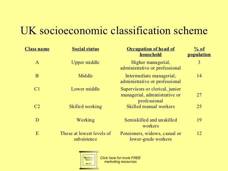 UK socioeconomic classification schemeClass name        Social status             Occupation of head of            % of   ...