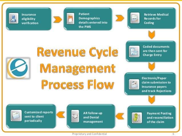 e-care - Healthcare Revenue Cycle Management