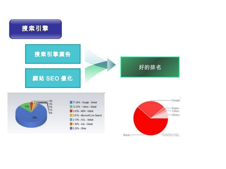 搜索引擎廣告 網站 SEO 優化 好的排名 搜索引擎