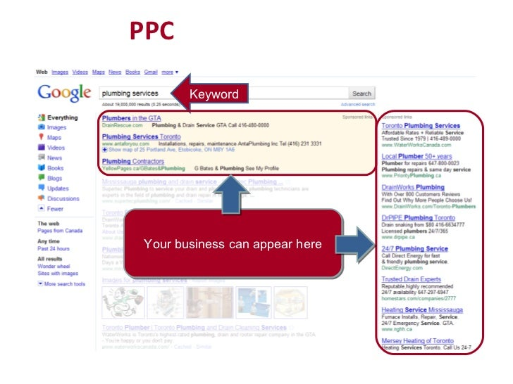 PPC Keyword Your business can appear here