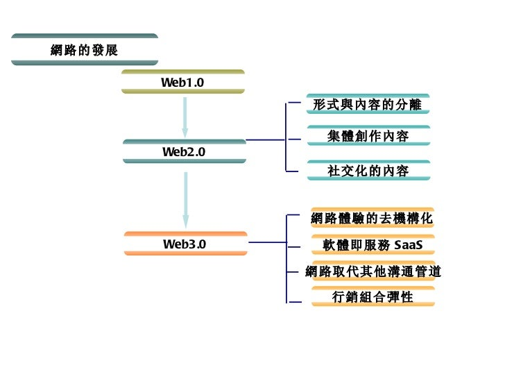 網路的發展 Web1.0 Web2.0 Web3.0 形式與內容的分離 集體創作內容 社交化的內容 網路體驗的去機構化 軟體即服務 SaaS 網路取代其他溝通管道 行銷組合彈性