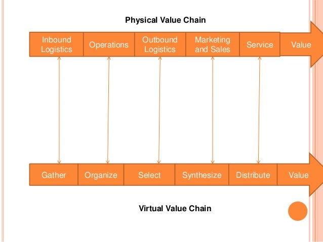e business marketing and virtual value chain E very business todaycompetes in two worlds:  virtual value chain that occurs through and with information and mirrors a  marketing sales physical value chain.