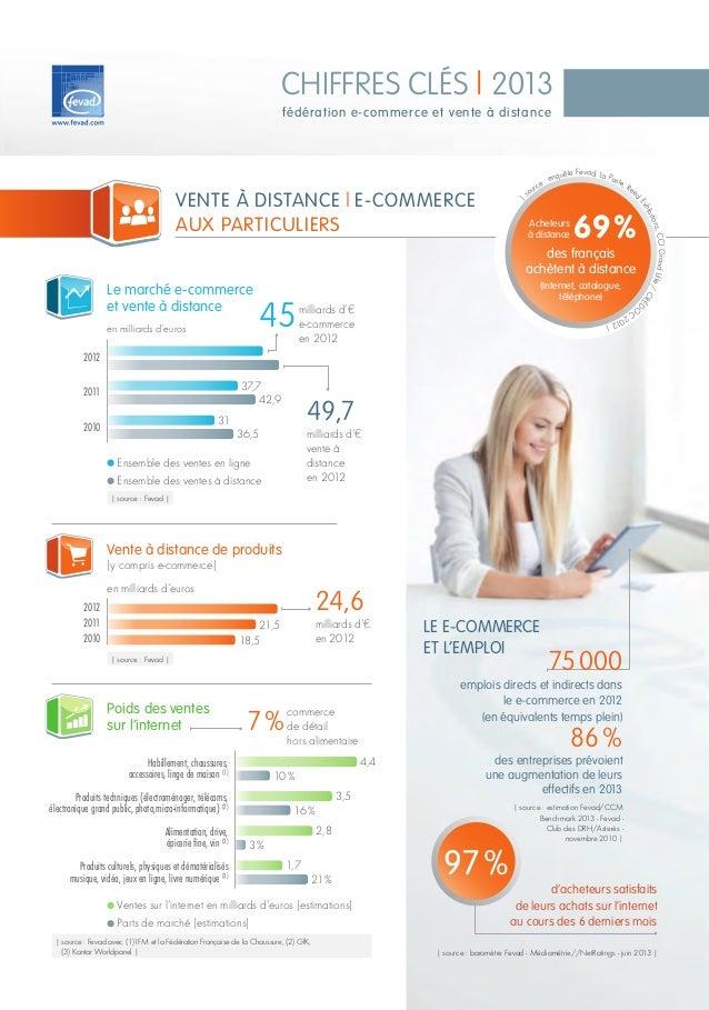 Consultation d'un catalogue papier Consultation du site de l'enseigne Consultation des sites Internet concurrents Contact ...