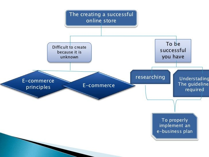 The creating a successful                         online store                                                          To...