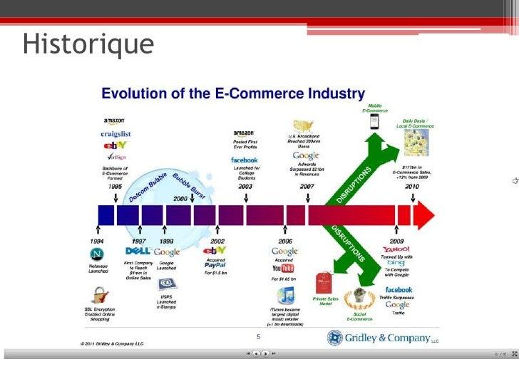 historique du e commerce pdf