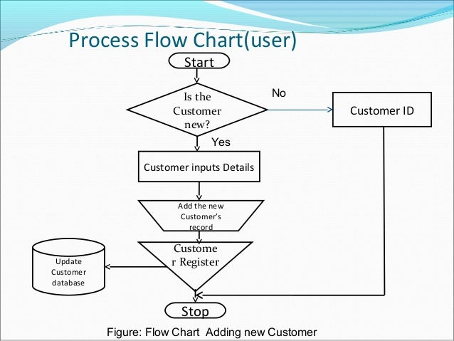 e commerce rh slideshare net Amazon Fulfillment Process Flow Design Development Process Flow Chart