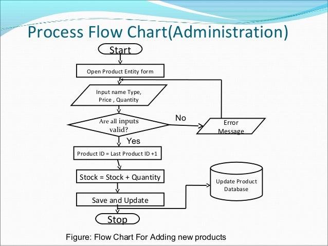 e commerce Event Flow Diagram process flow diagram yes no