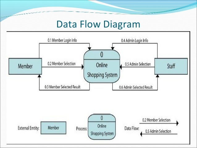 E commerce 16 data flow diagram ccuart Choice Image