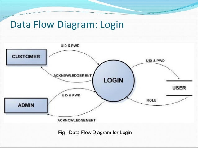 E commerce data flow diagram login fig data flow diagram for login ccuart Choice Image