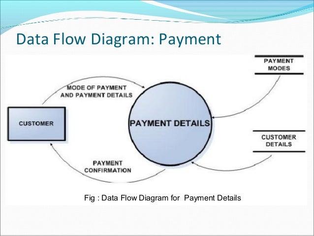 E commerce data flow ccuart Gallery