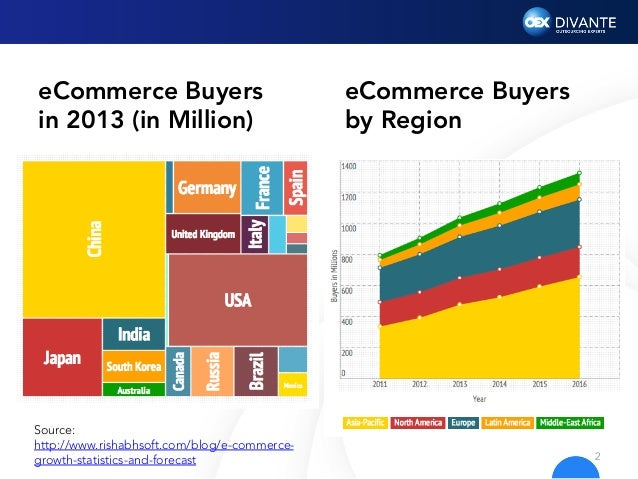trends of e commerce in india Electronic copy available at : http ://ssrncom /abstract = 2809027 modern trends, challenges and opportunity of e-commerce in india – an overview subhadeep mukherjee1, huidrom michael2.