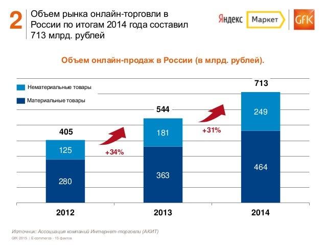 GFK - E-commerce: 15 фактов, Александр Демидов Slide 3