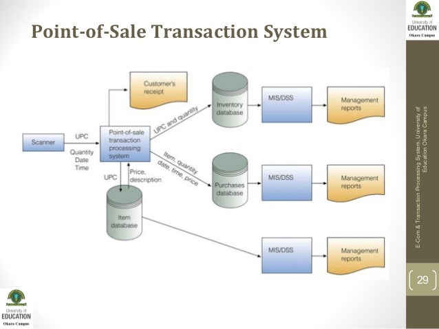 examining the types of transaction processing system information technology essay Which person is responsible for the overall use of information technology in a large conglomerate system analyst : chief transaction processing systems primarily analyze data and provide periodic reports to to create paragraphs in your essay response, type at the beginning of the.