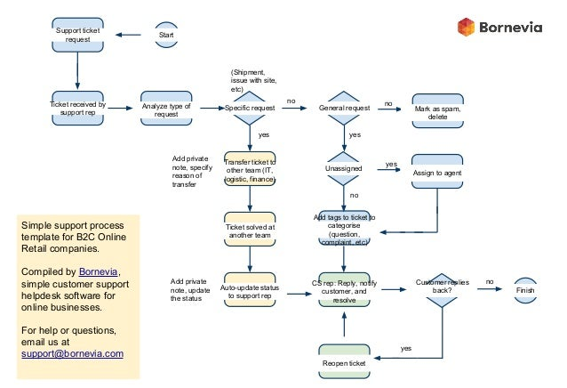 B2c E Commerce Customer Support Workflow Simple