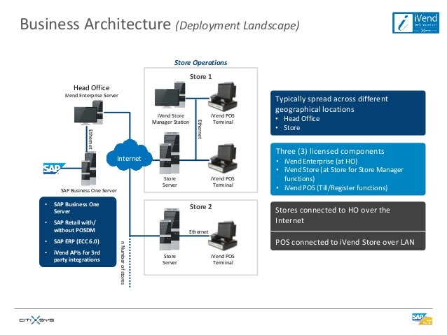 Ivend ecommerce for sap business one for E commerce architecture