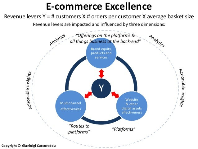 E-commerce Excellence Revenue levers Y = # customers X # orders per customer X average basket size                  Revenu...