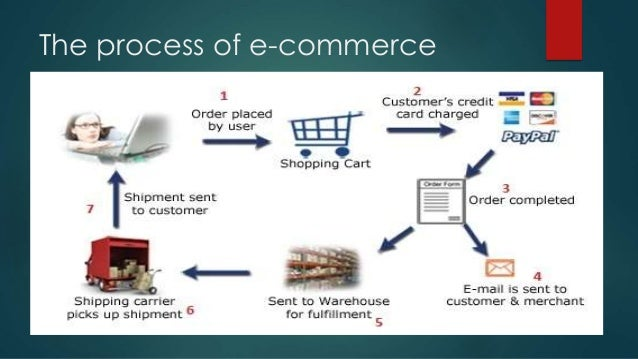 types of electronic payment system in e commerce pdf