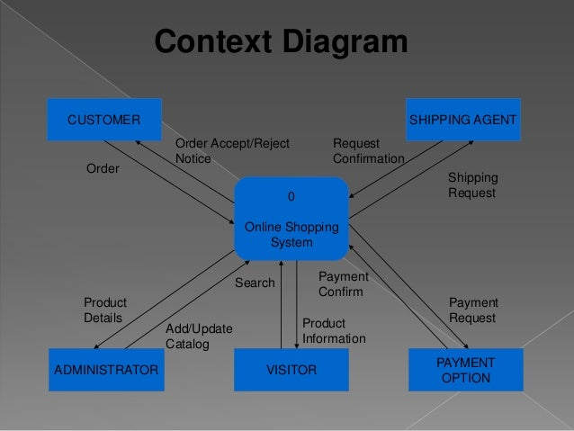 E commerce system analysis and design use case diagram 31 ccuart Gallery