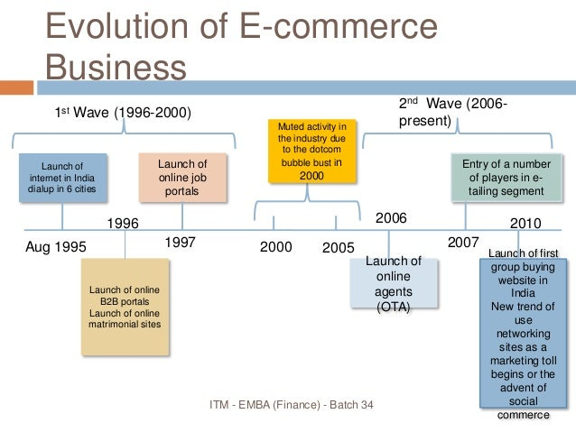 Industry Analysis of e-Commerce