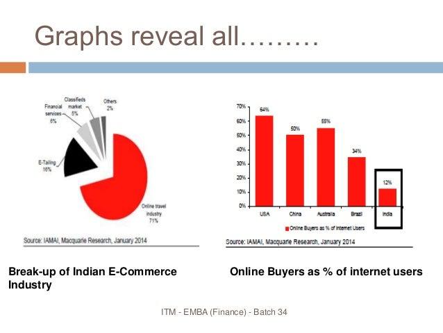 ecommerce market summary