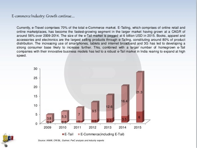 E-commerce Industry: Growth continue.... An analysis of the demographic profile of internet users further testifies that E...