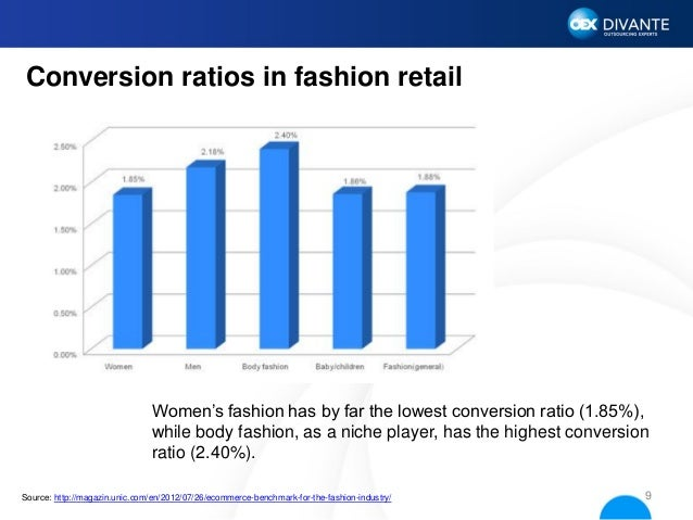 Online clothing industry statistics