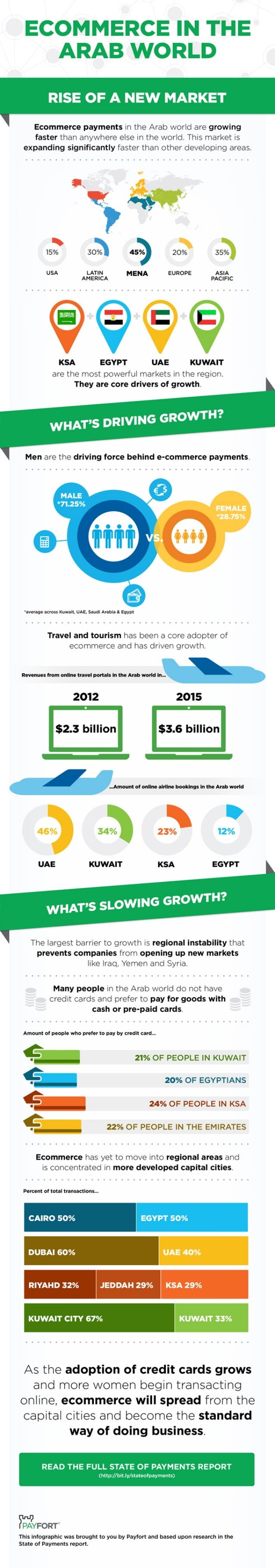 Ecommerce payments in the Arab world are growing faster than anywhere else in the world.  This market is expanding signifi...
