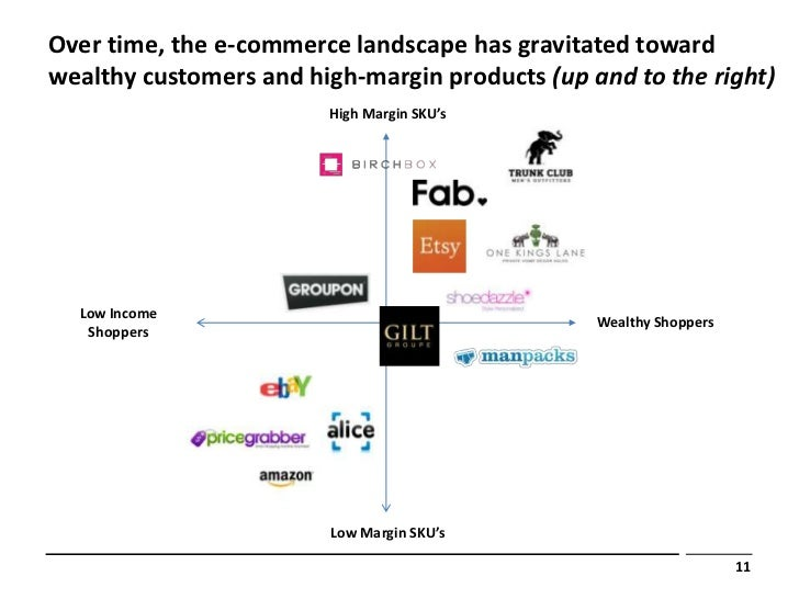 Over time the e commerce landscape fandeluxe Choice Image