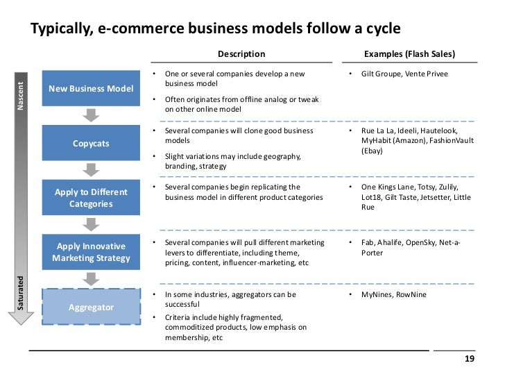 Typically e commerce business models follow fandeluxe Choice Image