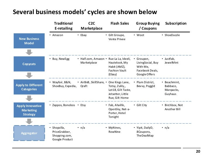 Several business models' cycles are