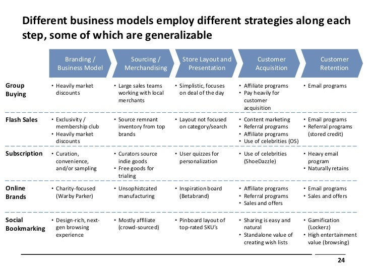 Different business models employ different