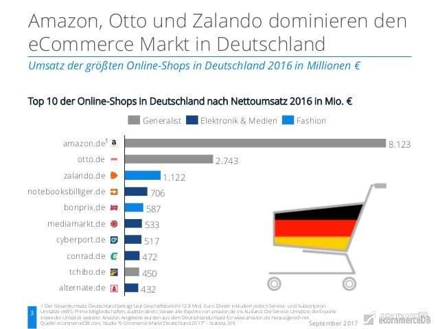 ecommerce markt deutschland analyse der top b2c. Black Bedroom Furniture Sets. Home Design Ideas