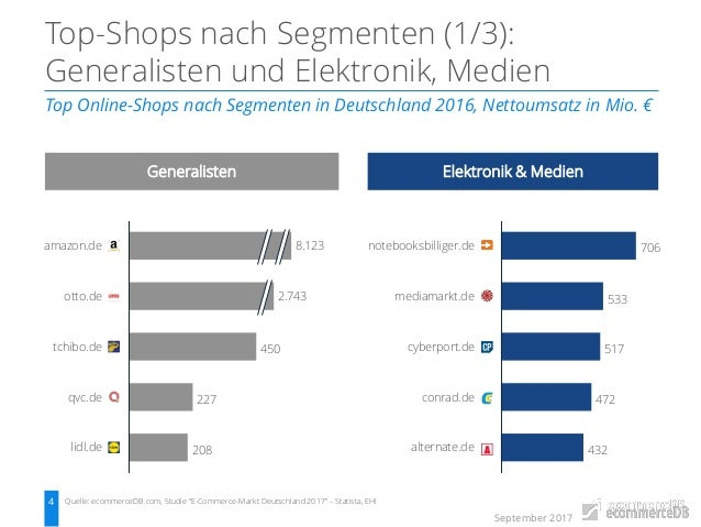ecommerce markt deutschland analyse der top b2c online shops. Black Bedroom Furniture Sets. Home Design Ideas