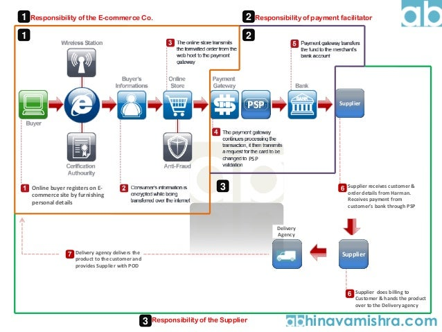 E Commerce Order And Payment Processing SOP By Abhinava Mishra