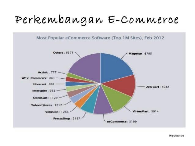 E commerce pert 2 transactionelectronics payment perkembangan e commerce ccuart Image collections
