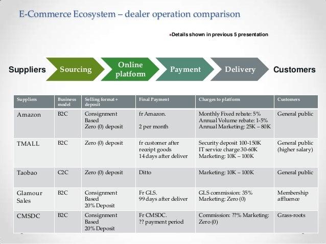 business development strategy presentation - Template