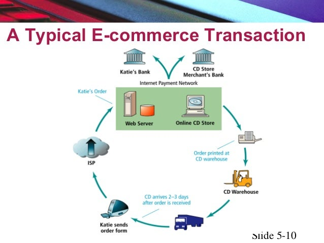 e commerce security risks Using ssl as security in e-commerce: secure socket layer can be gained as a certificate and can an e-commerce site to authenticate that it is the site it claims to be .