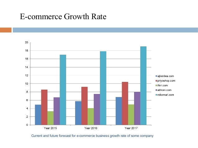 prospect of e commerce in bangladesh In bangladesh, e-commerce started in late 90s but growth was slow because there was no system for electronic money transaction service of e-commerce in rural areas and future prospects are presented there are a number of challenges but.