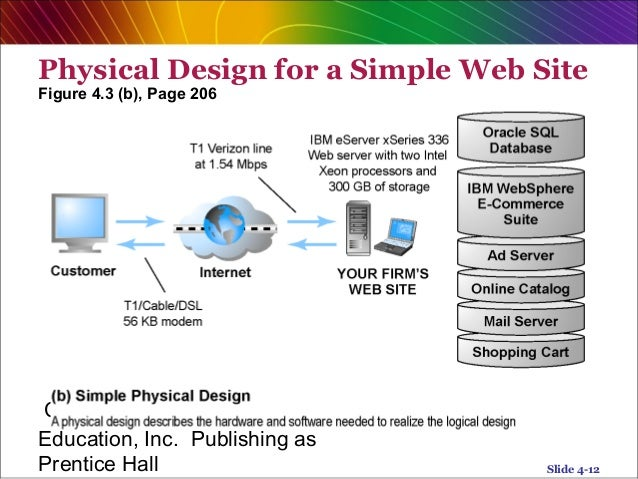 E commerce system analysis chapter 4 for Online architects for hire
