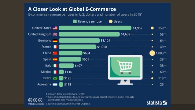 With $1.55 trillion sold in 2017 on just the top 75 marketplaces, according to Internet Retailer estimates, companies oper...