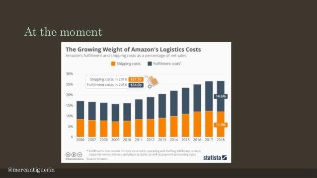 Amazon failed because… https://www.fact-finder.com/blog/2019/01/28/amazon-vs-alibaba/ @mercantiguerin