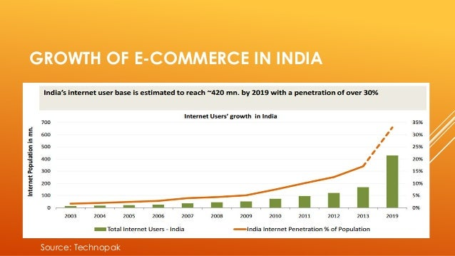 e commerce trends in india India was one of the fastest growing retail e-commerce markets in 2015, growing at the rate of 1295 per cent y-o-y the growing number of internet users in the.