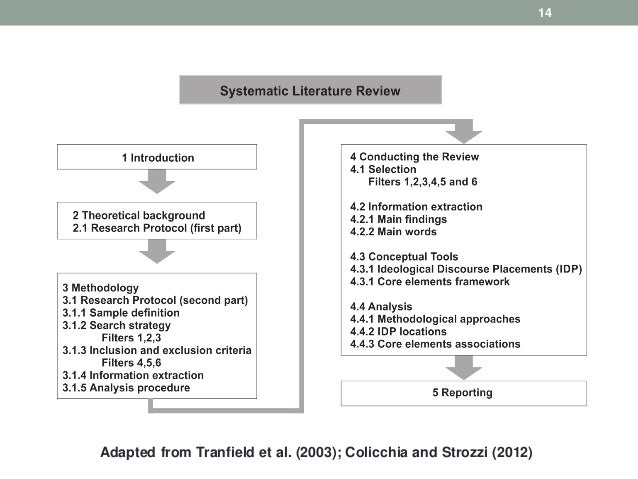 14 Adapted from Tranfield et al. (2003); Colicchia and Strozzi (2012)