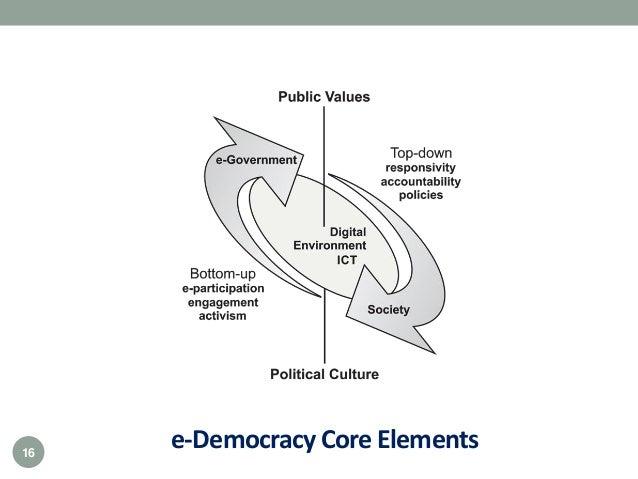 e-Democracy Core Elements16