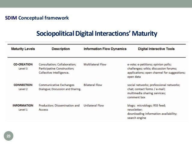 SociopoliticalDigital Interactions'Maturity SDIM Conceptual framework 23