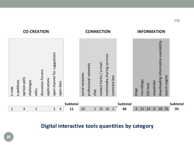 Digital interactive tools quantities by category 172 25