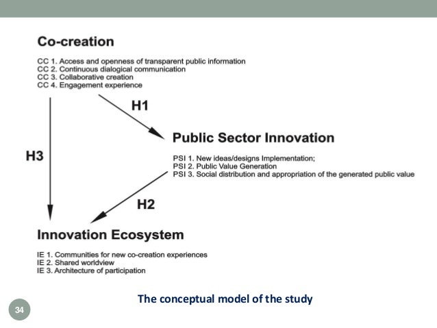 The conceptual model of the study 34